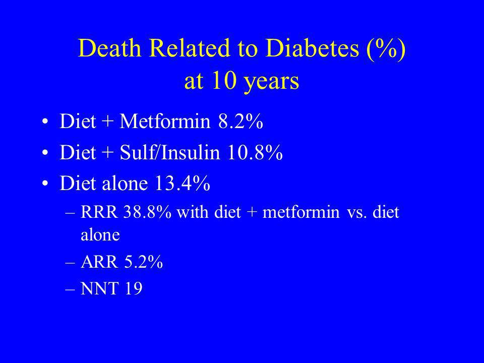 Death Related to Diabetes (%) at 10 years