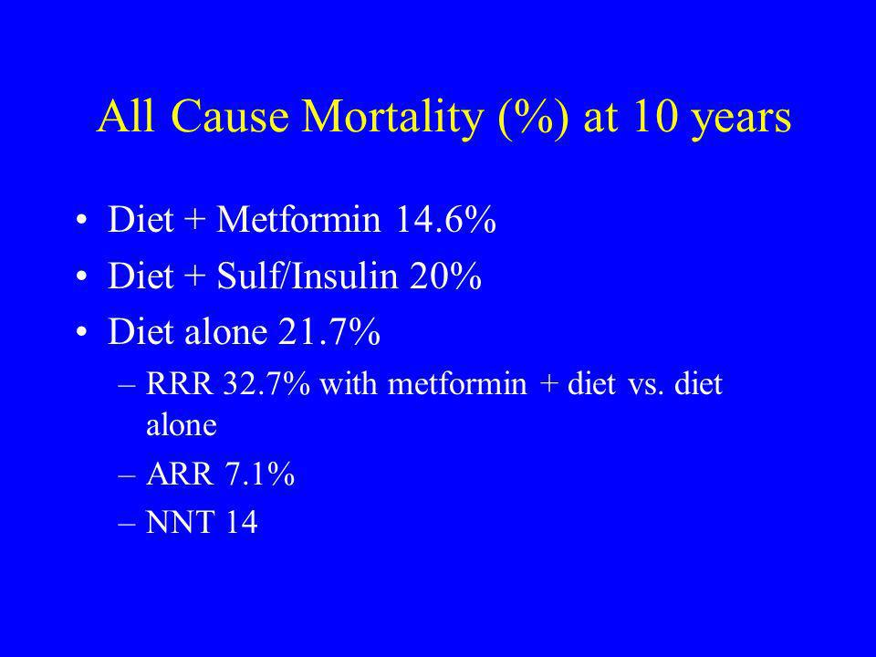 All Cause Mortality (%) at 10 years