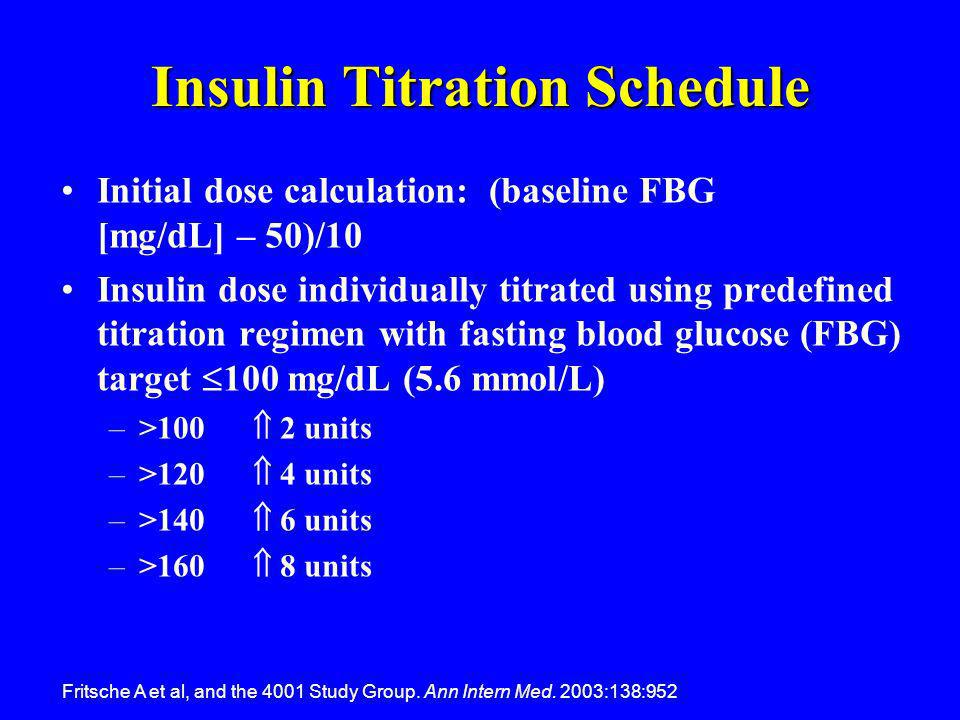 Insulin Titration Schedule
