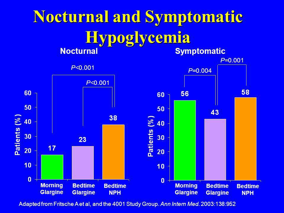 Nocturnal and Symptomatic Hypoglycemia