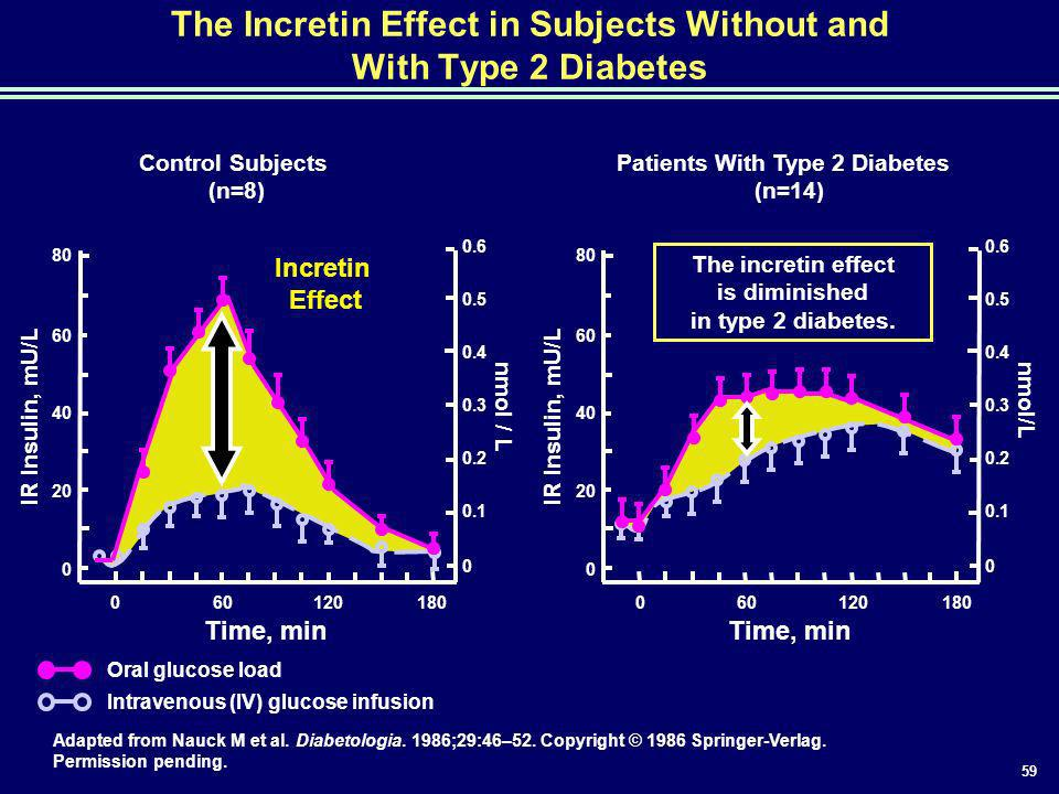 The Incretin Effect in Subjects Without and With Type 2 Diabetes