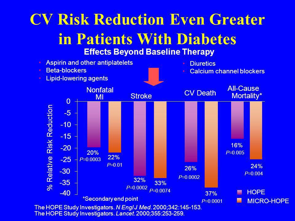 CV Risk Reduction Even Greater in Patients With Diabetes