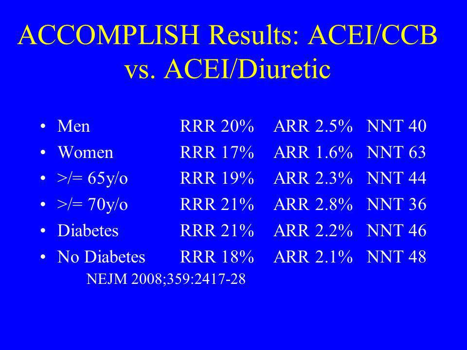 ACCOMPLISH Results: ACEI/CCB vs. ACEI/Diuretic