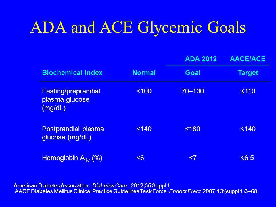 ADA and ACE Glycemic Goals