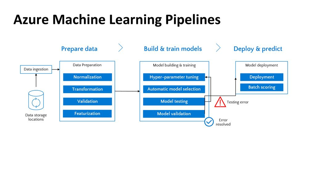 Learnai Machine Learning On Azure Ppt Download