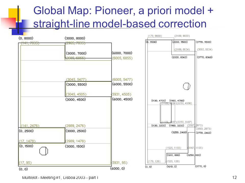 Global Map: Pioneer, a priori model + straight-line model-based correction