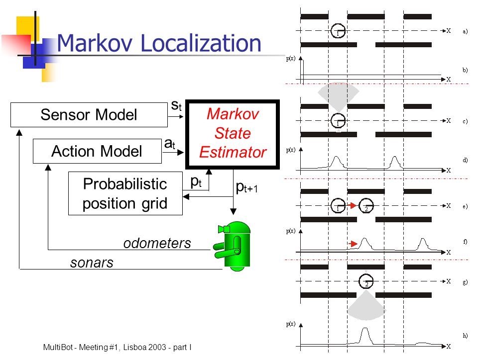 Markov Localization st Sensor Model Markov State Estimator at
