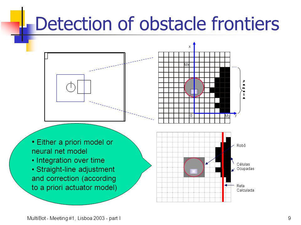 Detection of obstacle frontiers