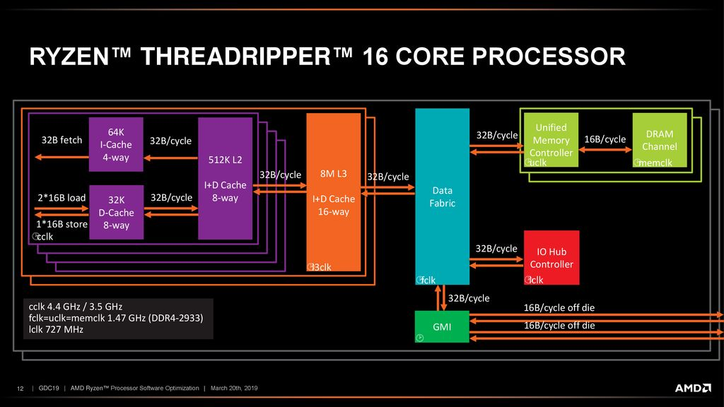 AMD Ryzen™ Processor Software Optimization - ppt download