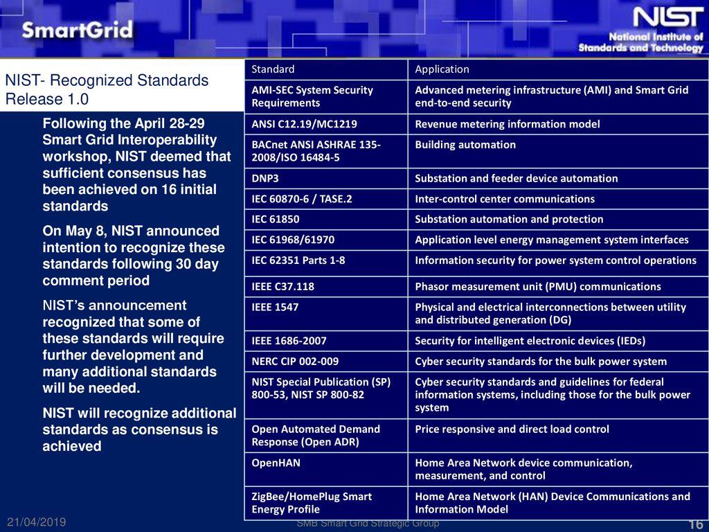 Nist smart grid ami