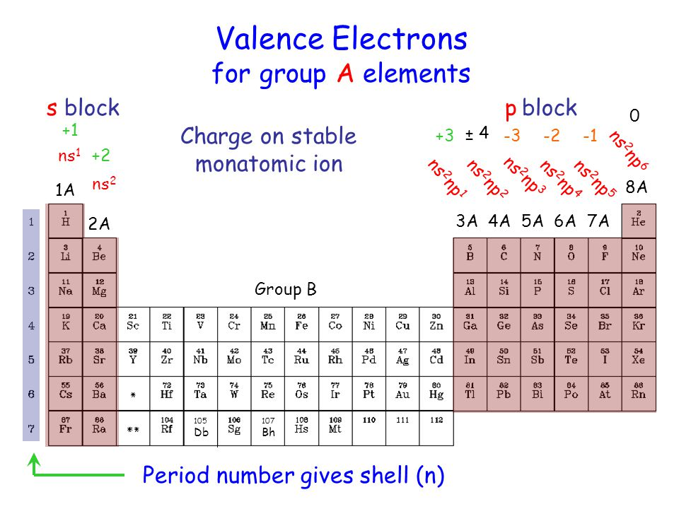 Periodic table of the elements ppt video online download 10 charge on stable monatomic ion urtaz Choice Image