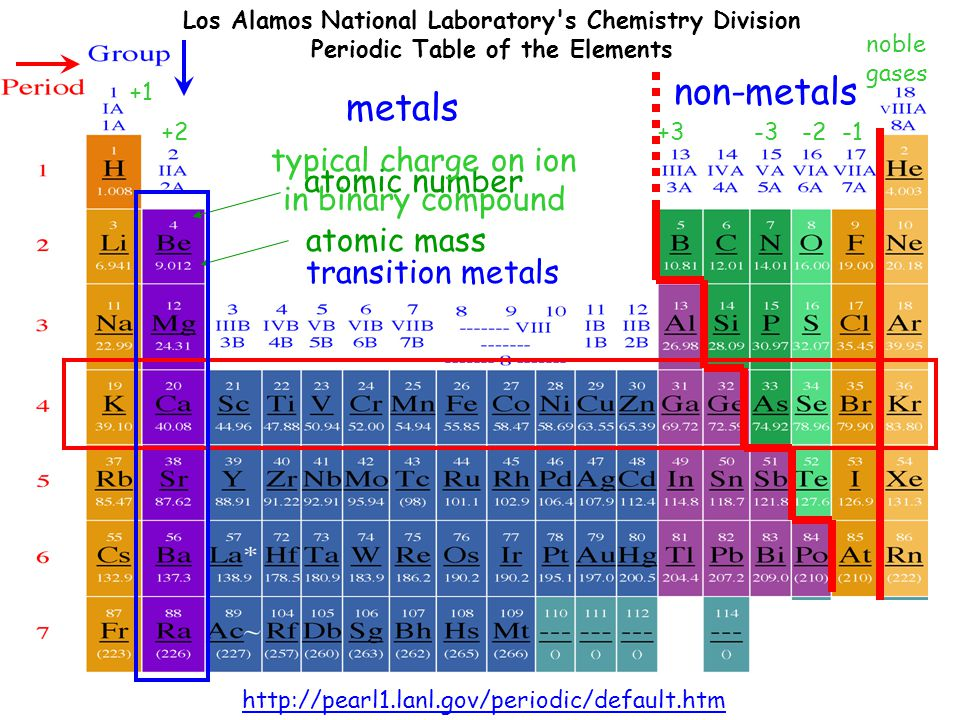 Periodic table of the elements ppt video online download non metals metals typical charge on ion in binary compound urtaz Image collections