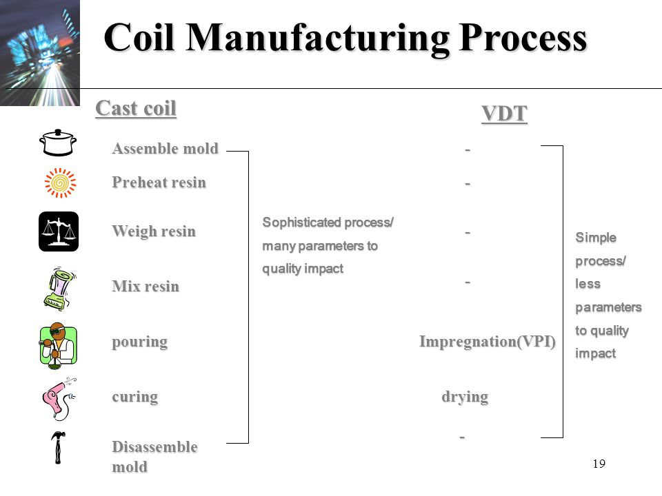 Coil Manufacturing Process