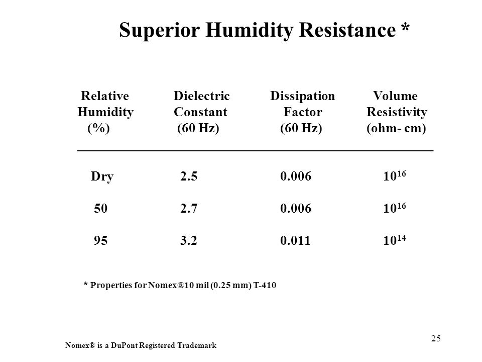 Superior Humidity Resistance *