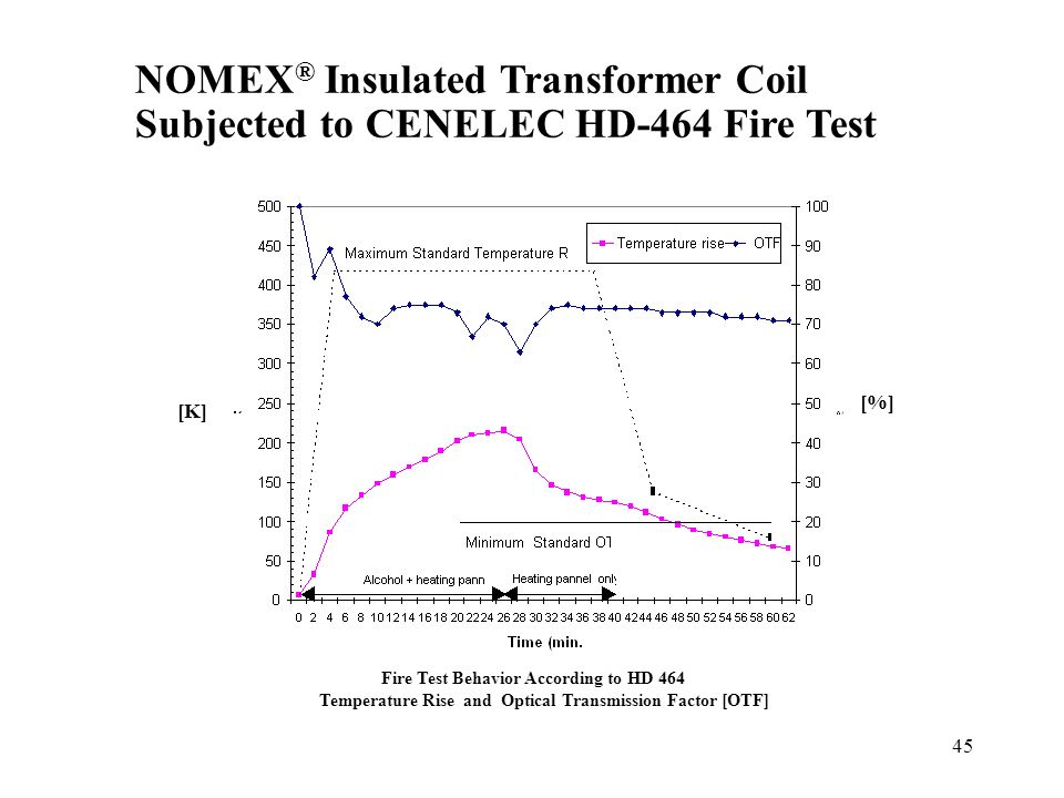 NOMEX® Insulated Transformer Coil Subjected to CENELEC HD-464 Fire Test