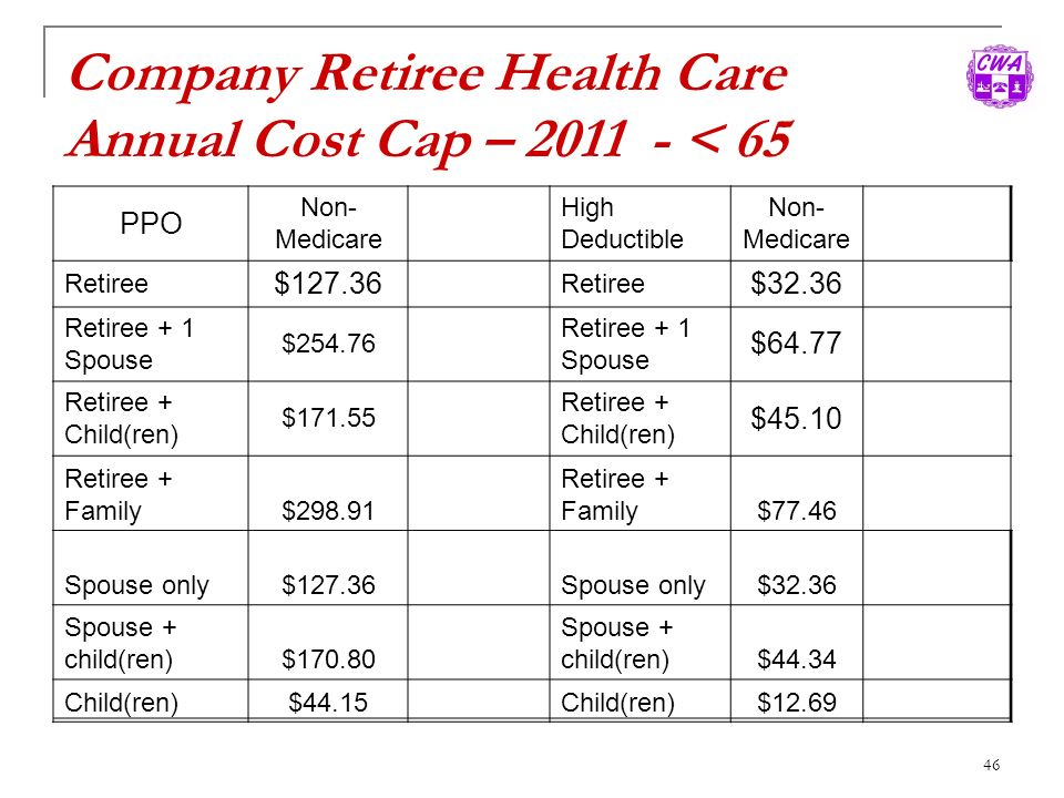 Company Retiree Health Care Annual Cost Cap – < 65