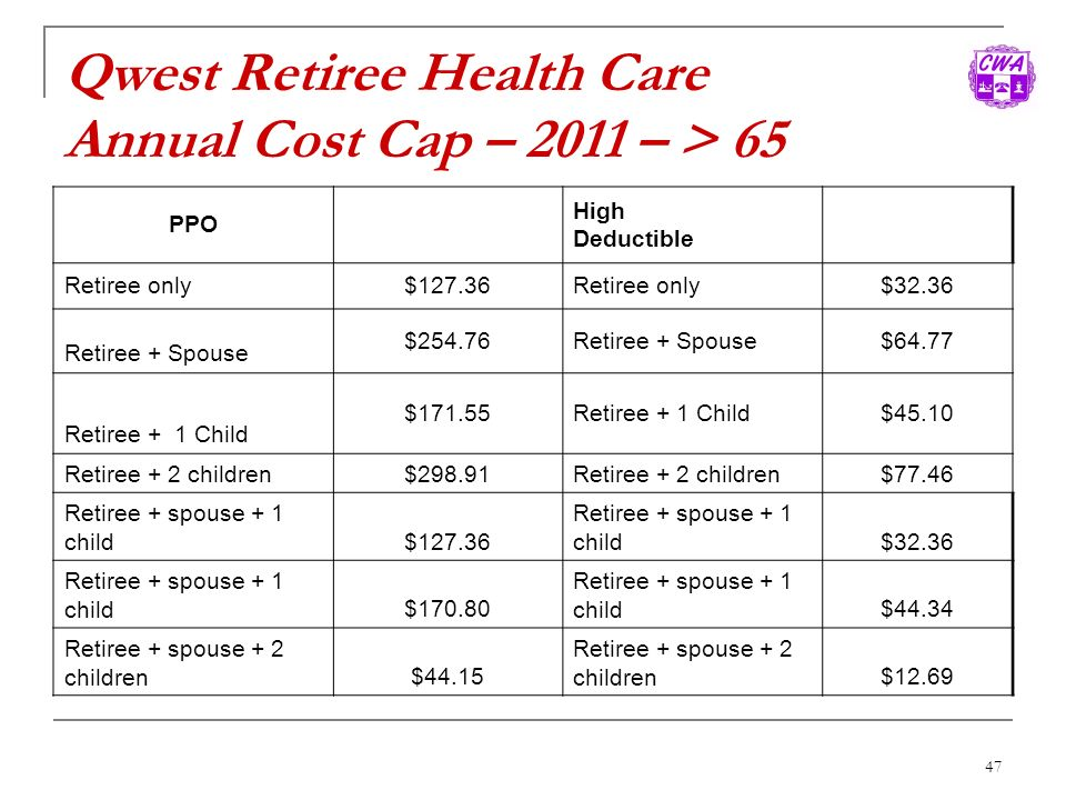 Qwest Retiree Health Care Annual Cost Cap – 2011 – > 65