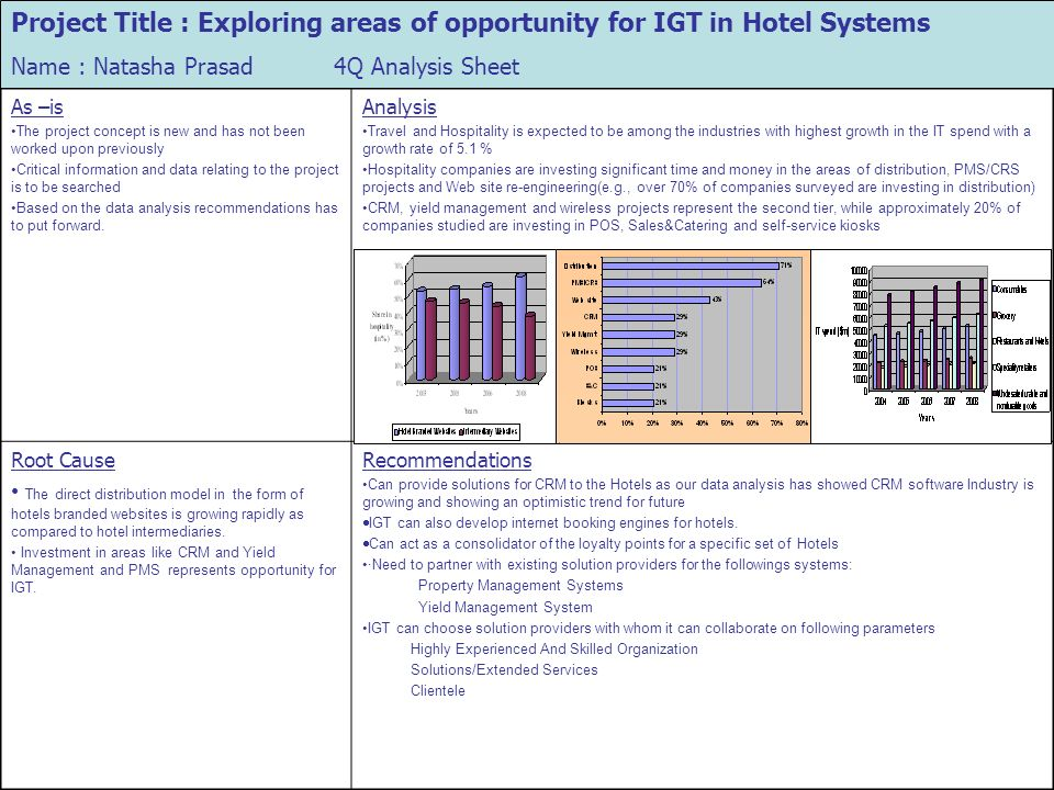 Project Title : Exploring areas of opportunity for IGT in Hotel Systems