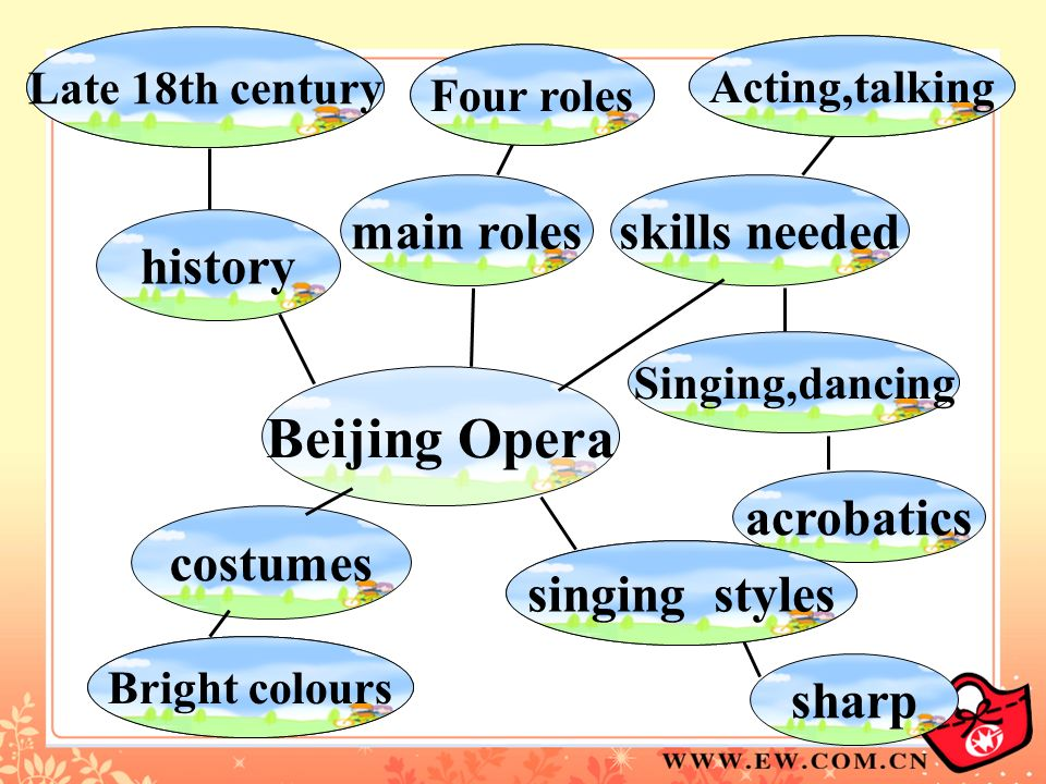 Beijing Opera main roles skills needed history acrobatics costumes