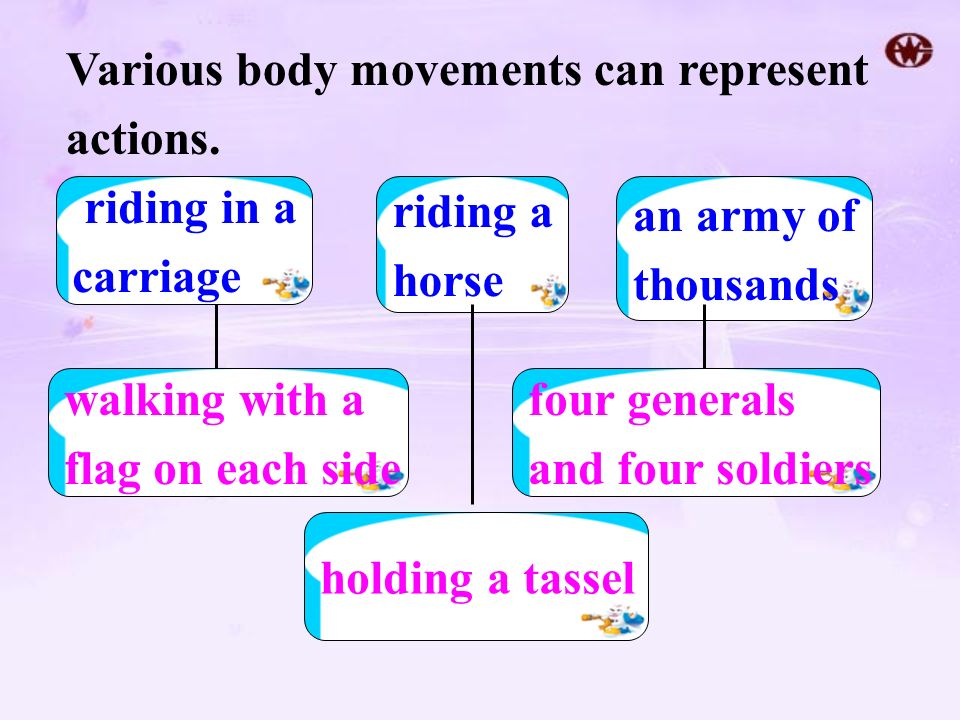 Various body movements can represent actions.