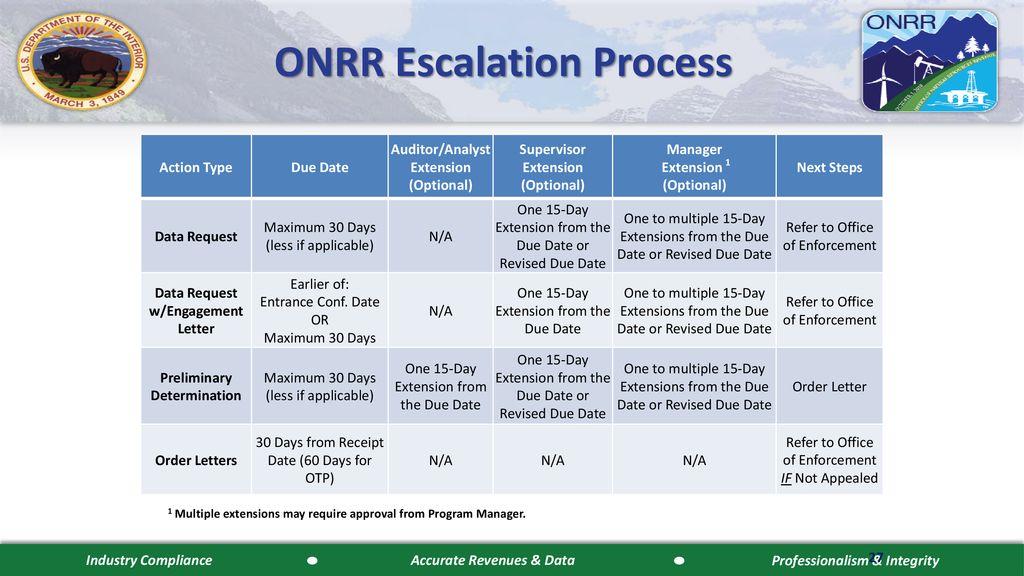 ONRR Compliance Process - ppt download