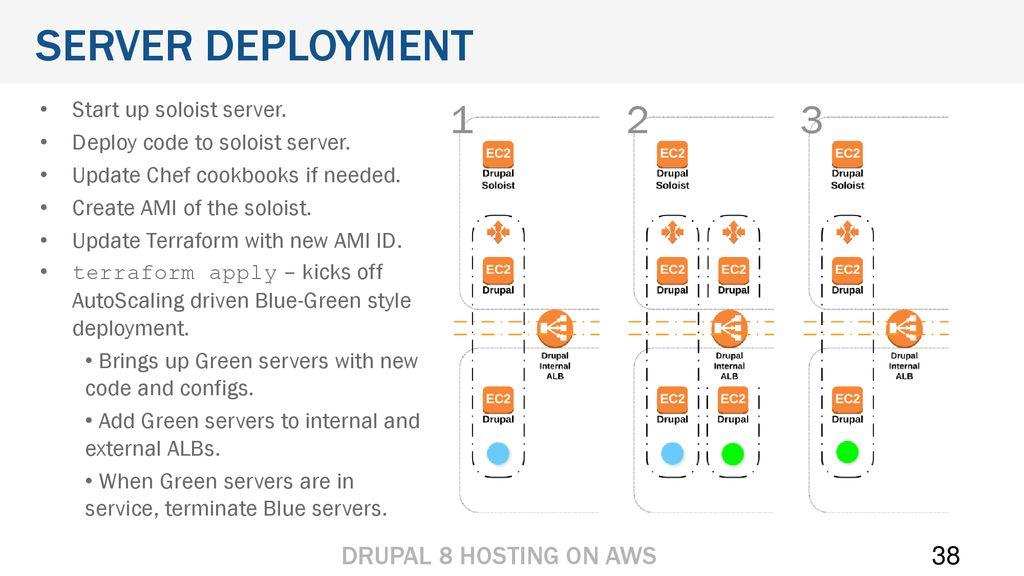 Hosting Drupal 8 on AWS Title Page  Hosting Drupal 8 on AWS Title