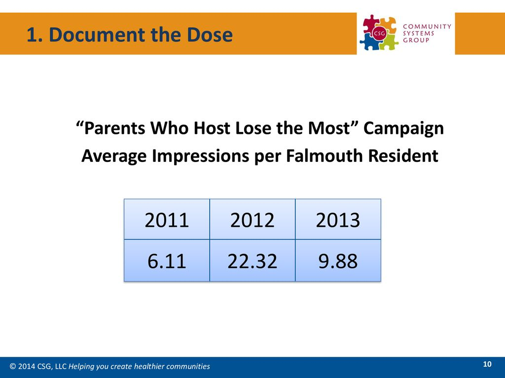 1. Document the Dose Parents Who Host Lose the Most Campaign. Average Impressions per Falmouth Resident.