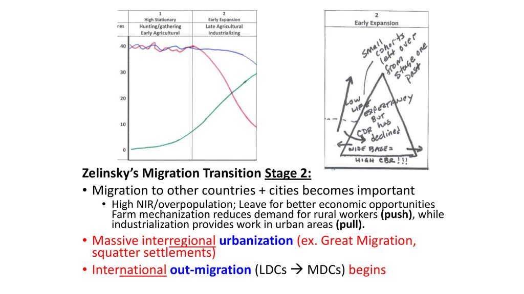 Migration Zelinsky S Model Gravity Model Ppt Download
