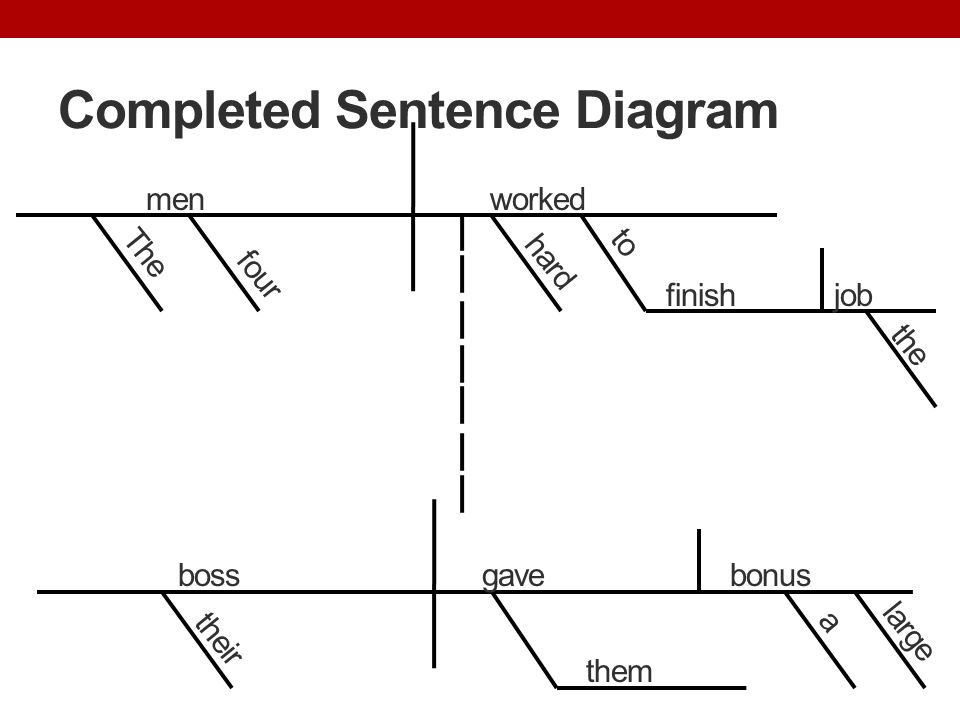 Day 1 punctuation and capitalization ppt download completed sentence diagram ccuart Images