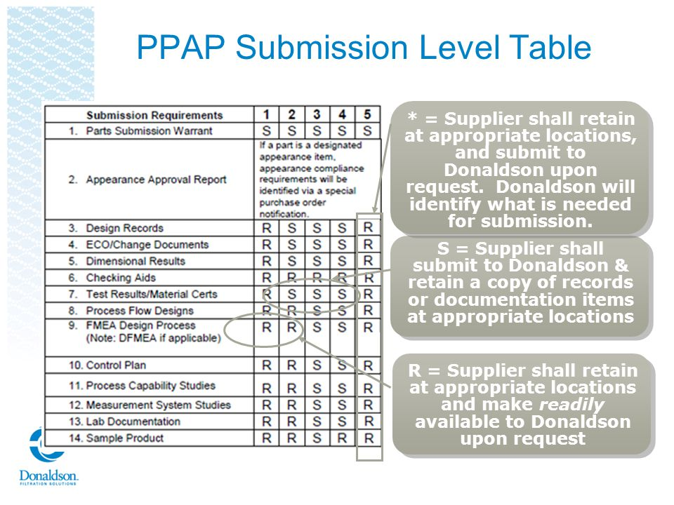 PPAP Submission Level Table