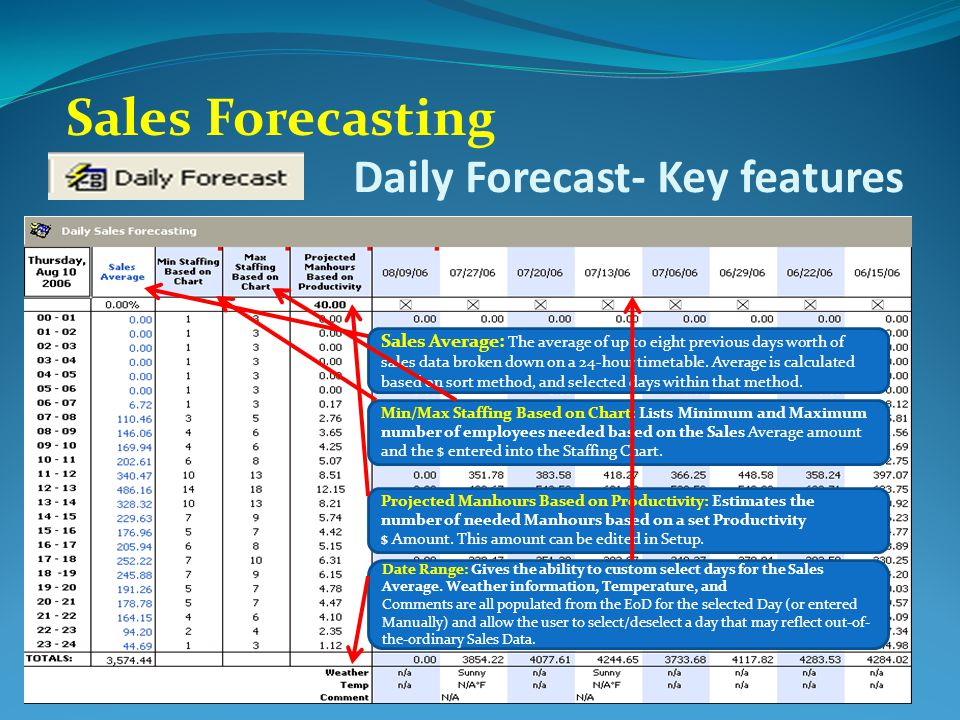 Sales forecast template powerpoint presentation powerpoint templates.