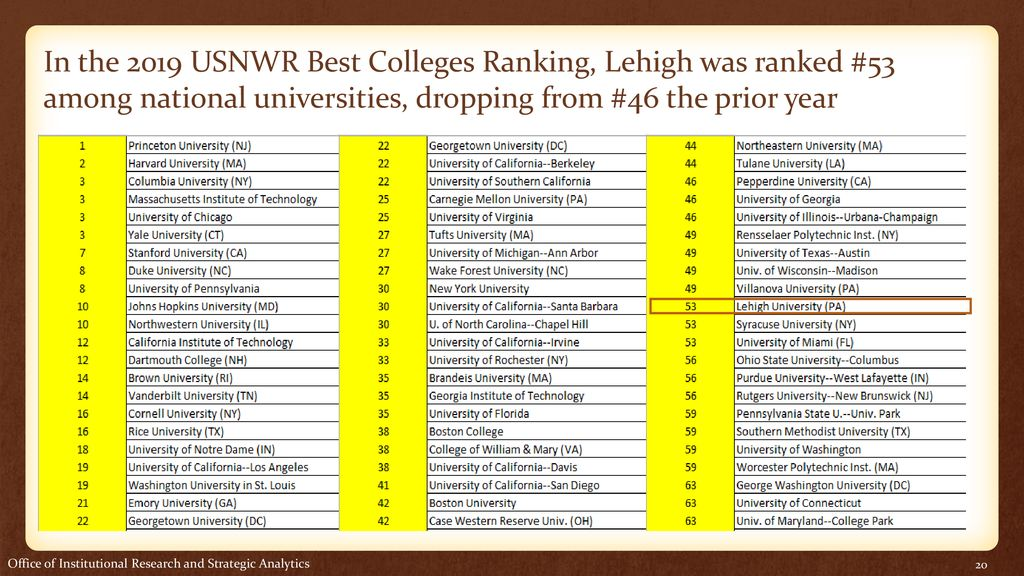 College Rankings Update - ppt download