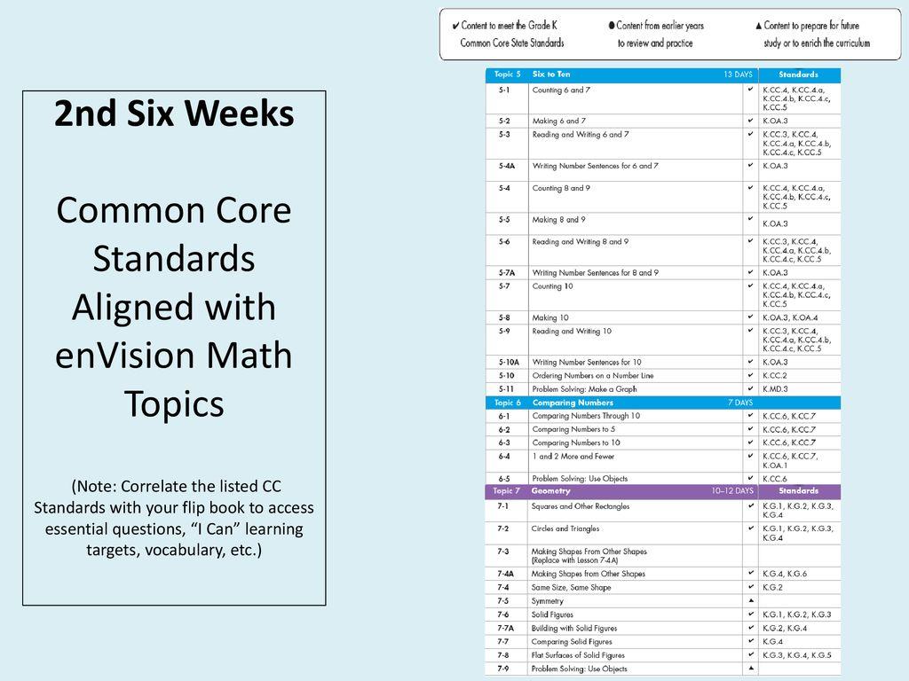 Kindergarten Math Common Core Pacing Resources: Common Core