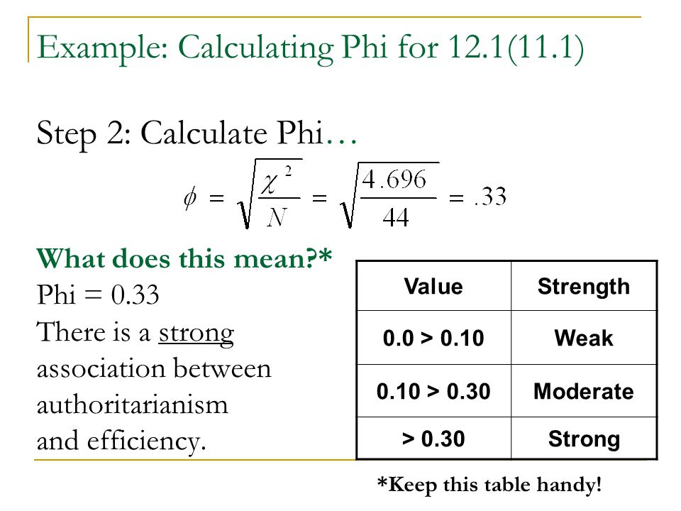 Example: Calculating Phi for 12. 1(11