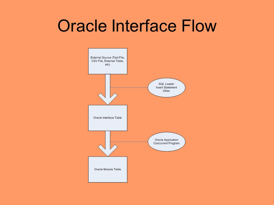 Oracle Application – Finance Interface Tables - ppt video online