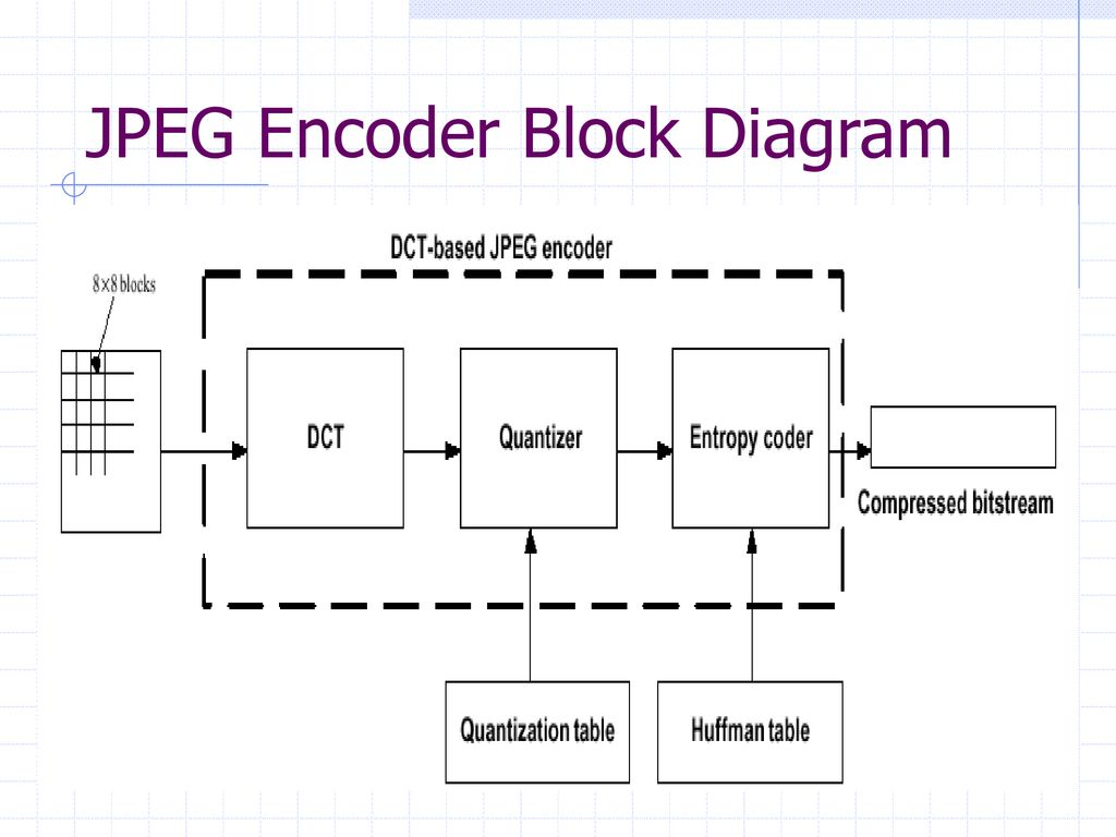 Lab 10 : JPEG Encoder Team #7 P 李彥勳 P 謝嵩淮 - ppt downloadSlidePlayer