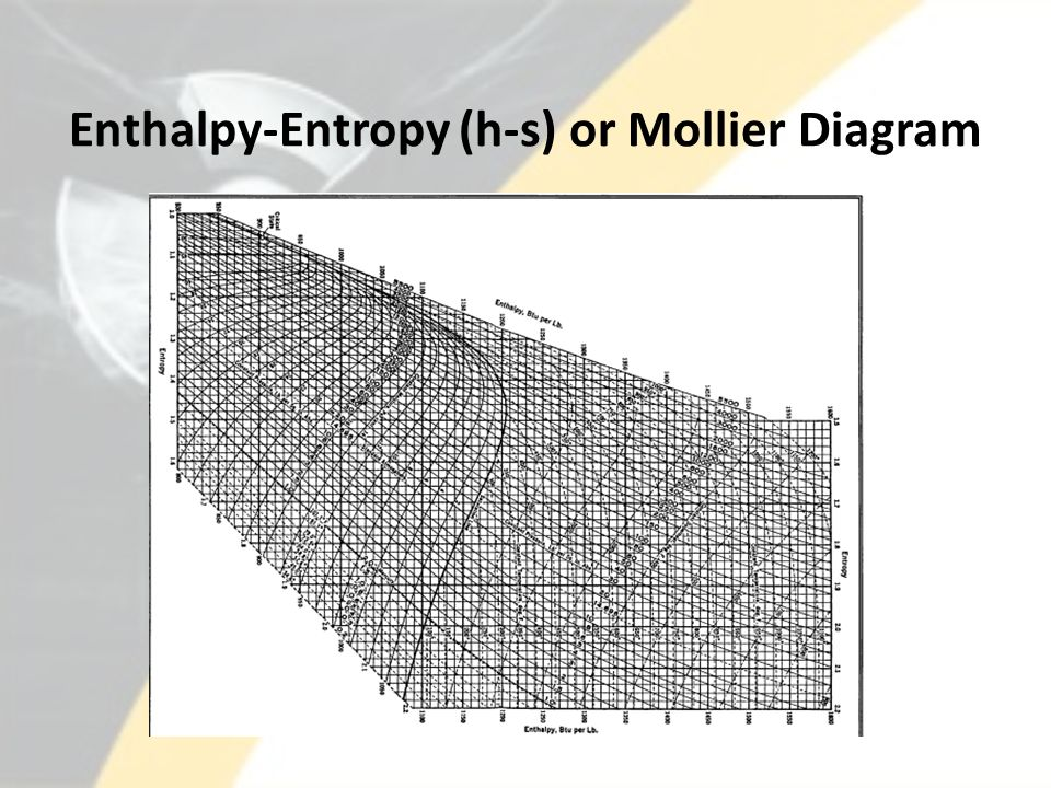 Entropy Enthalpy Diagram | Lesson 6 Property Diagrams And Steam Tables Ppt Video Online Download