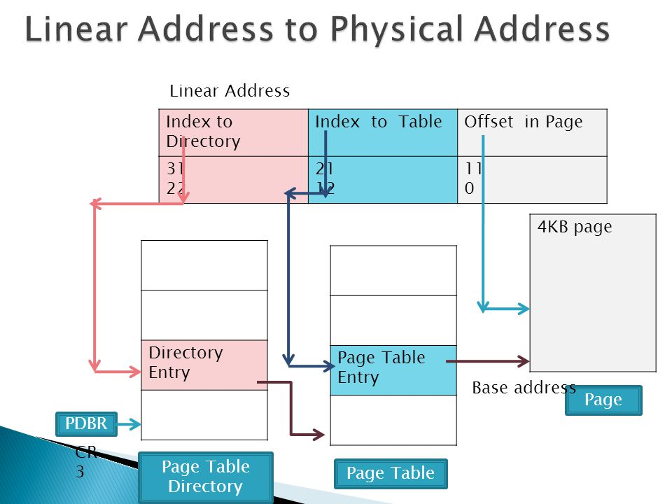 Linear Address to Physical Address