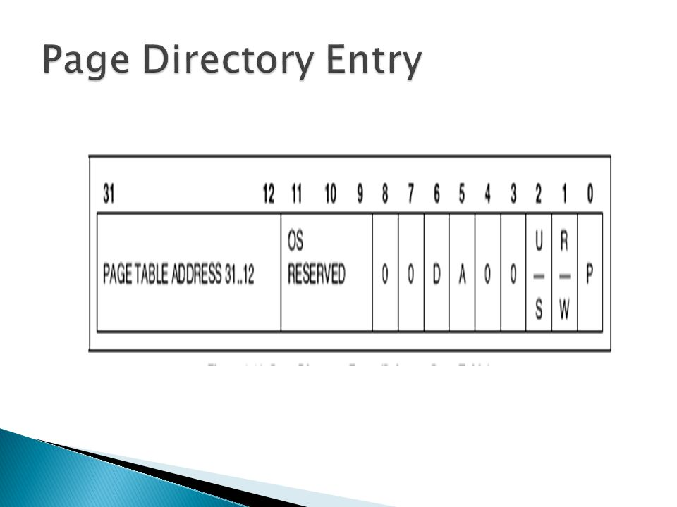 Page Directory Entry