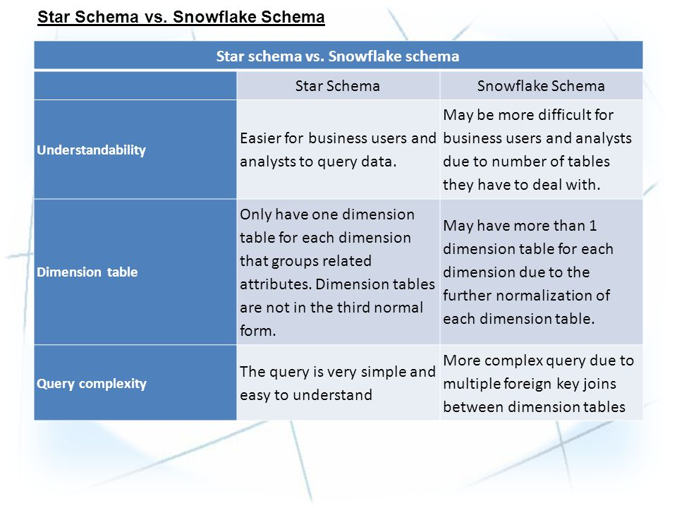 CHAPTER OBJECTIVE: NORMALIZATION THE SNOWFLAKE SCHEMA  - ppt download