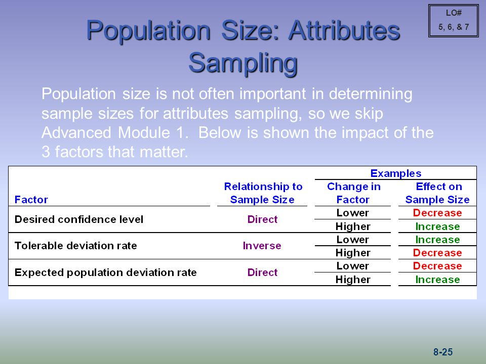 Population Size: Attributes Sampling