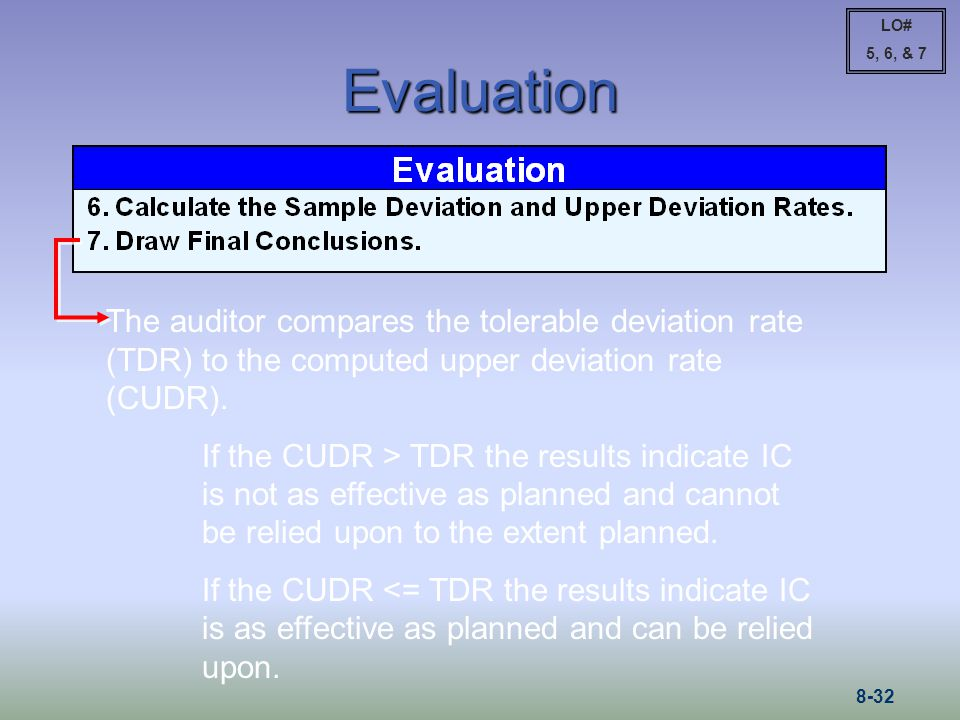 LO# 5, 6, & 7. Evaluation. The auditor compares the tolerable deviation rate (TDR) to the computed upper deviation rate (CUDR).