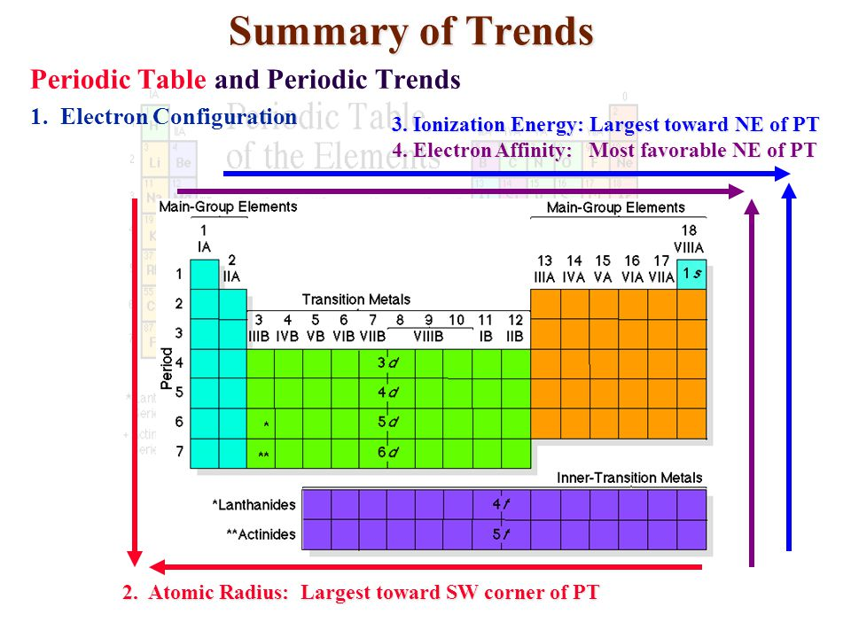 atomic radius largest toward sw corner of pt summary of trends periodic table and periodic trends