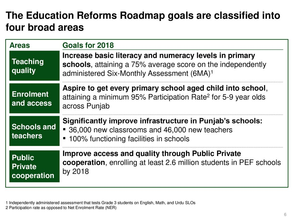 Parho Punjab, Barho Punjab School Education Reforms Roadmap