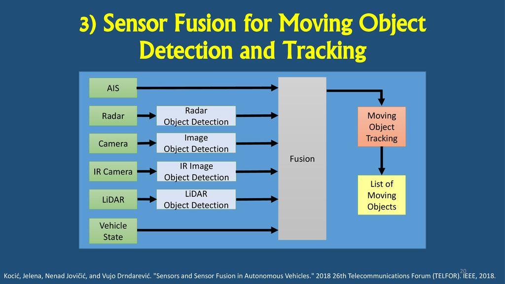 Sensing for Hydrographic Autonomous Surface Vehicles - ppt download