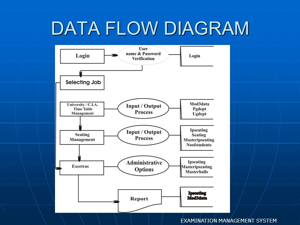 Examination management system ppt video online download 9 data flow diagram examination management system ccuart Choice Image