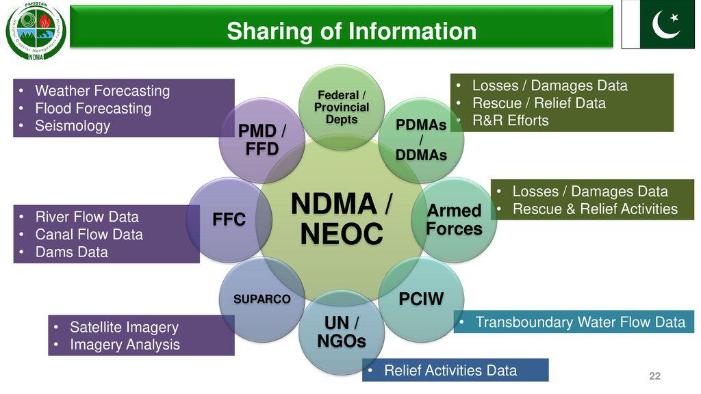 Pakistan's Disaster Response Mechanism - ppt download