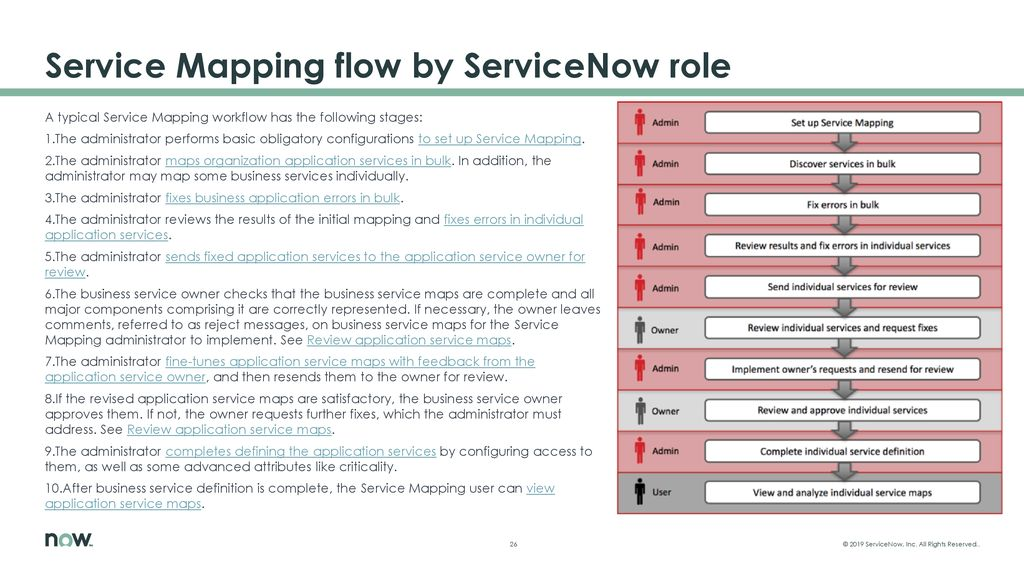 Discover and map your service ets - ppt download on service art, service maps, service games, service evaluation, service word cloud, service drawing, the service encounter, service teams, service selection, service zones, remote field service, the service profit chain,