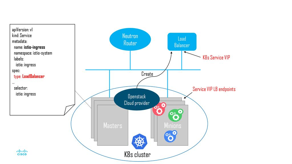 Stretching your application from OpenStack into Public Cloud