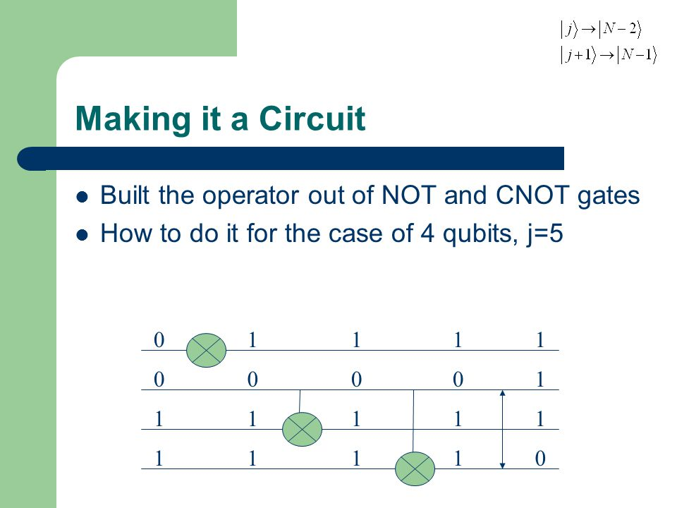 Making it a Circuit Built the operator out of NOT and CNOT gates